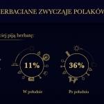 Herbata w Polsce odchodzi...